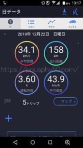 プリウスPHV52で高速を走って150キロほど走行して静岡市内を走った時の燃費画像です
